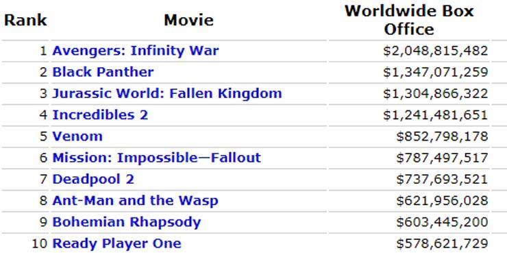 إيرادات الأفلام بشباك التذاكر العالمي