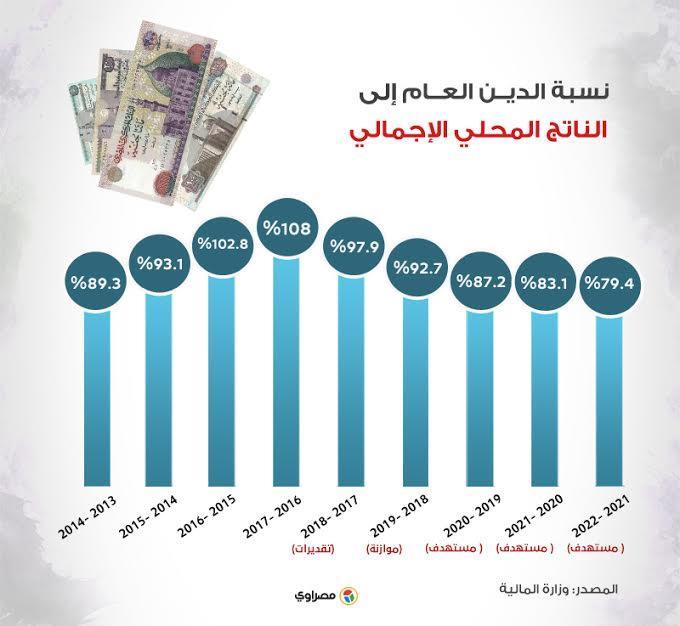 نسبة الدين العام إلى الناتج المحلي الإجمالي