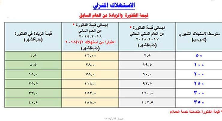 فيمة-الزيادة-في-فاتورة-الكهرباء-وفقا-للأستهلاك