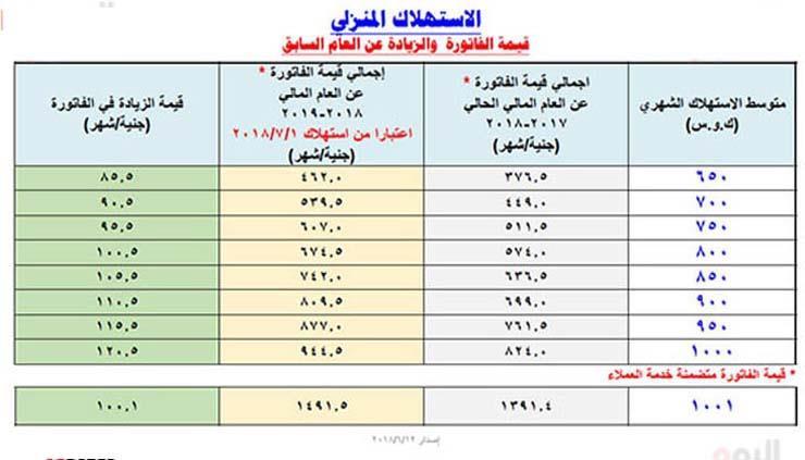 قيمة-الزيادة-في-فاتورة-استهلاك-الكهرباء